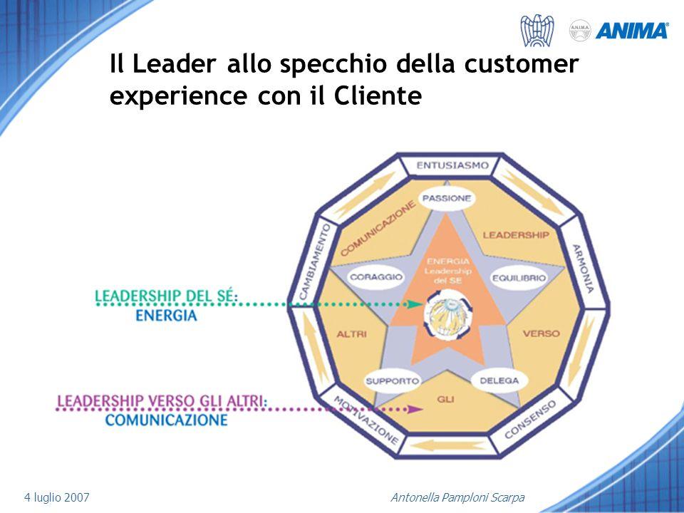 Il Leader allo specchio della customer experience con il Cliente