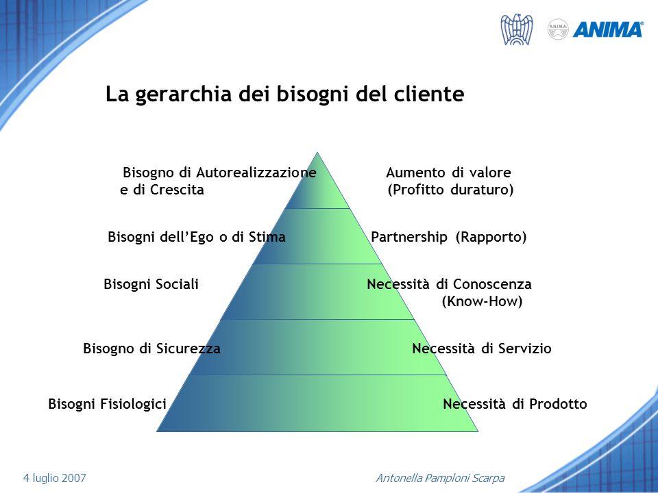 La gerarchia dei bisogni del cliente