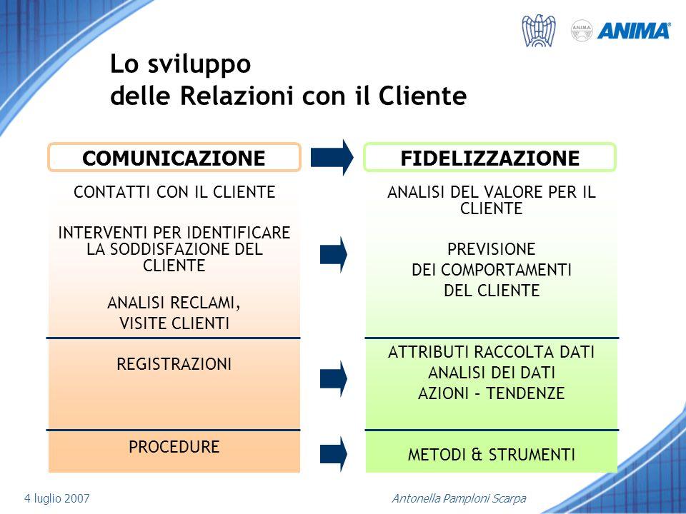 Lo sviluppo delle Relazioni con il Cliente