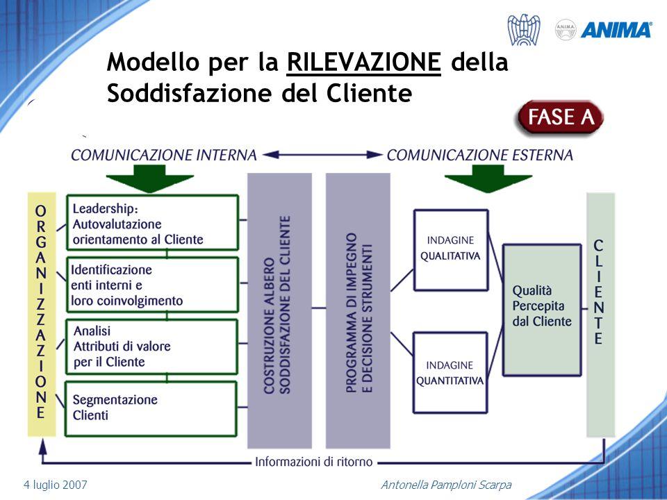 Modello per la RILEVAZIONE della Soddisfazione del Cliente