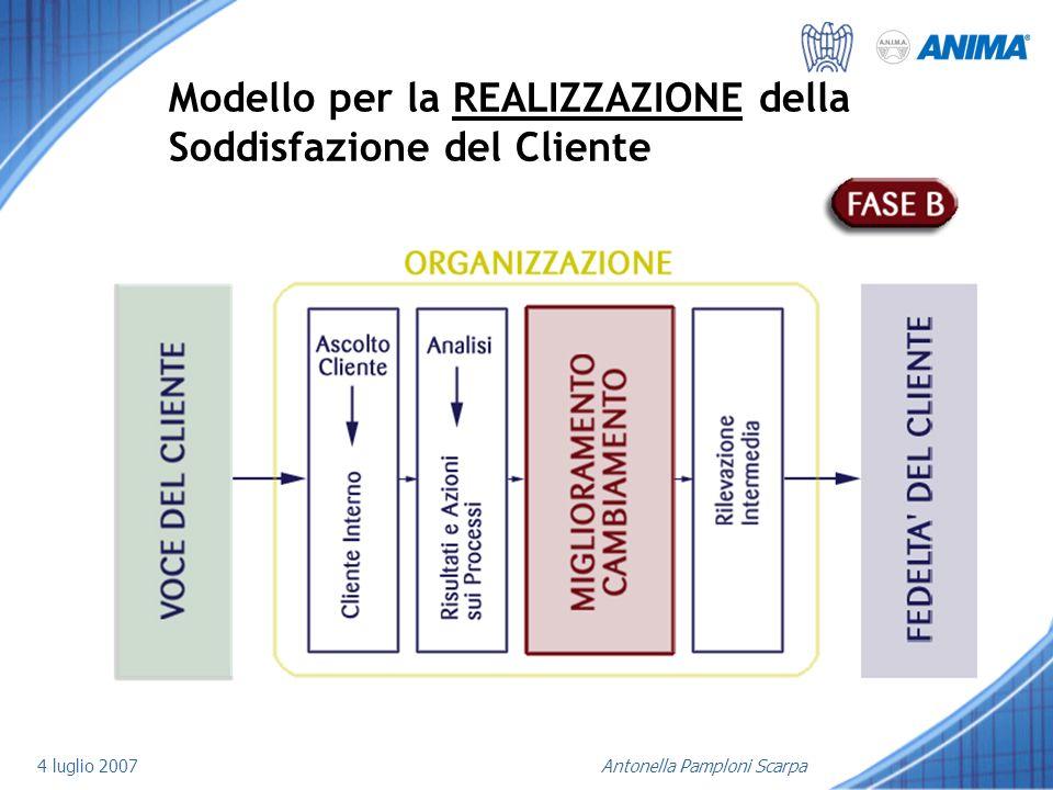 Modello per la REALIZZAZIONE della Soddisfazione del Cliente