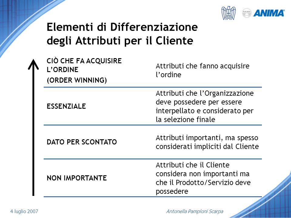 Elementi di Differenziazione degli Attributi per il Cliente