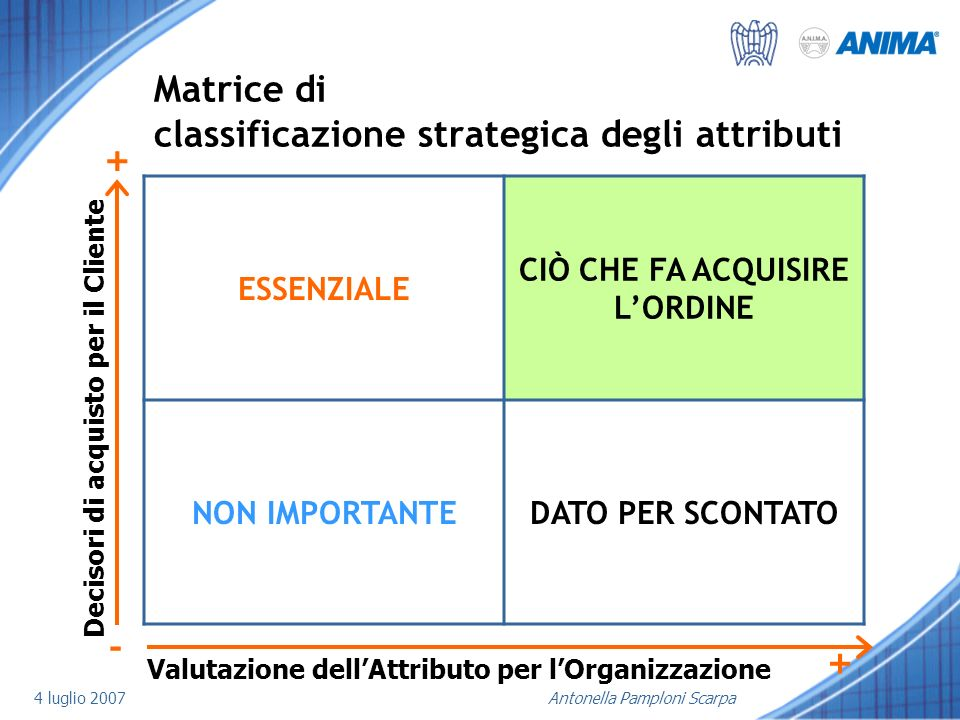 Matrice di classificazione strategica degli attributi