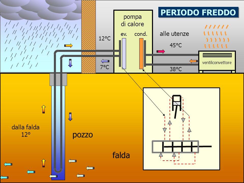 PERIODO FREDDO pozzo falda pompa di calore alle utenze dalla falda 12°