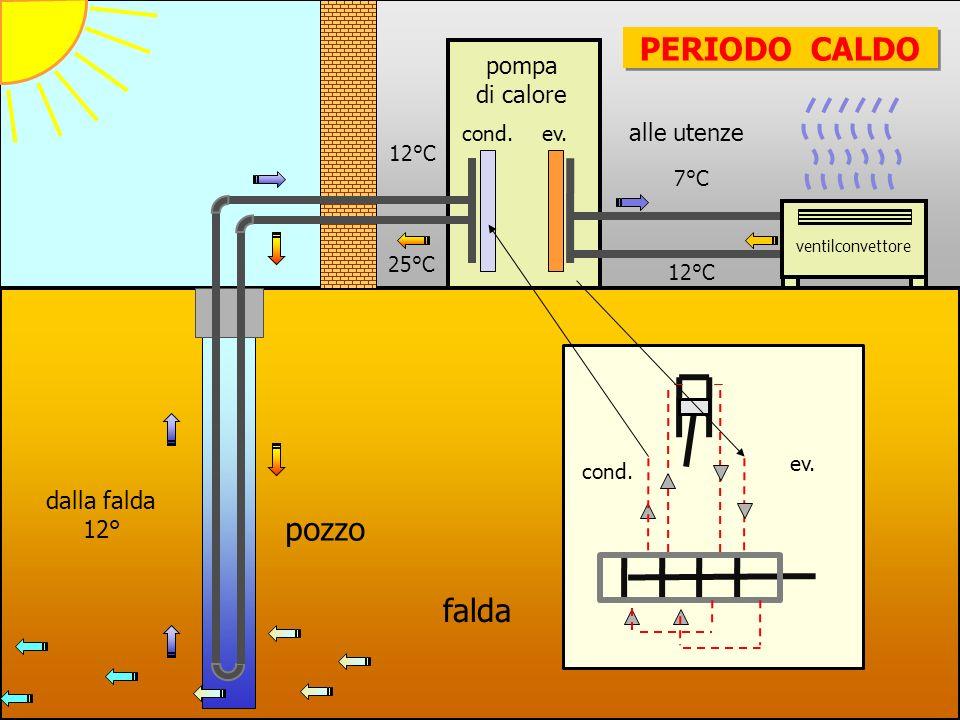 PERIODO CALDO pozzo falda pompa di calore alle utenze dalla falda 12°