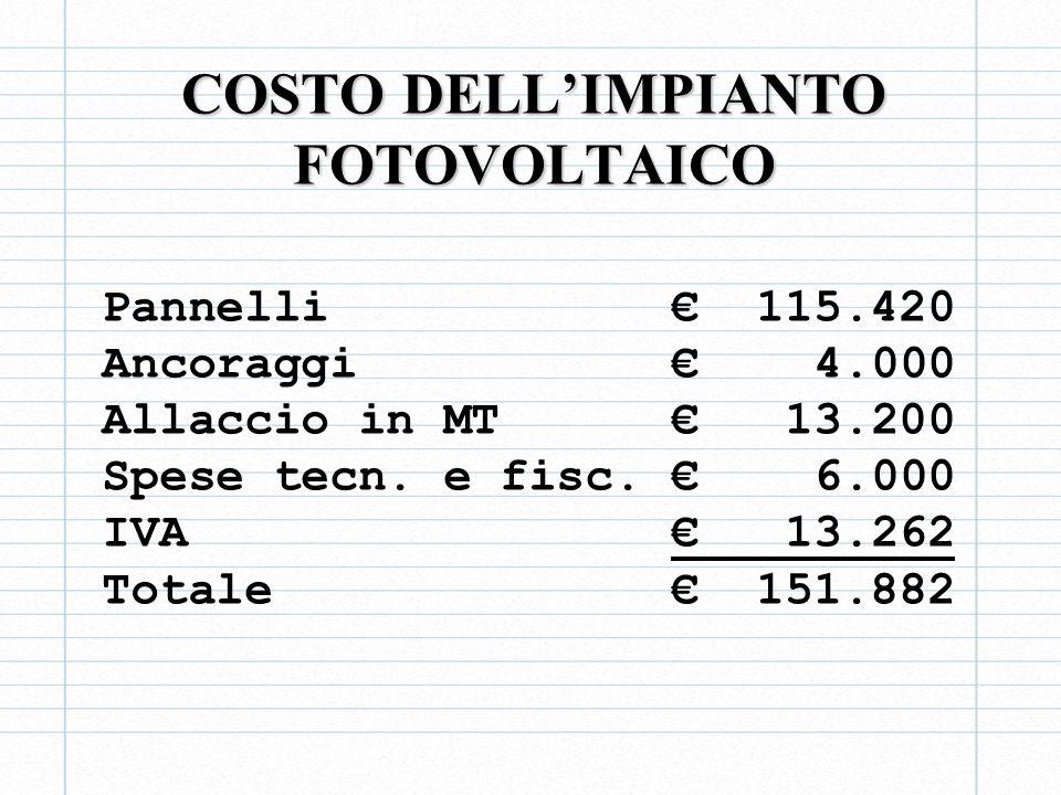 COSTO DELL'IMPIANTO FOTOVOLTAICO
