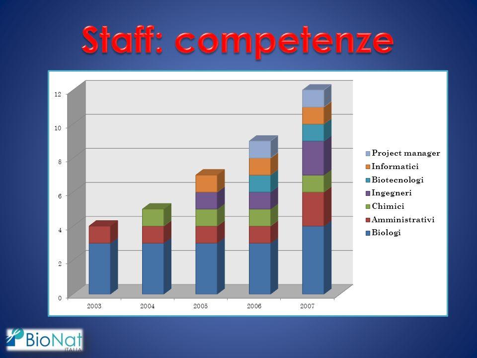 Staff: competenze