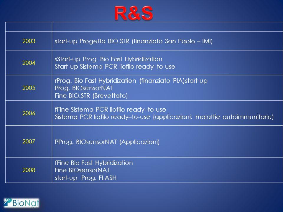 R&S start-up Progetto BIO.STR (finanziato San Paolo – IMI)