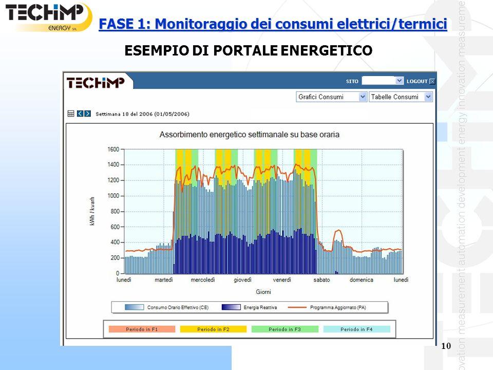 FASE 1: Monitoraggio dei consumi elettrici/termici