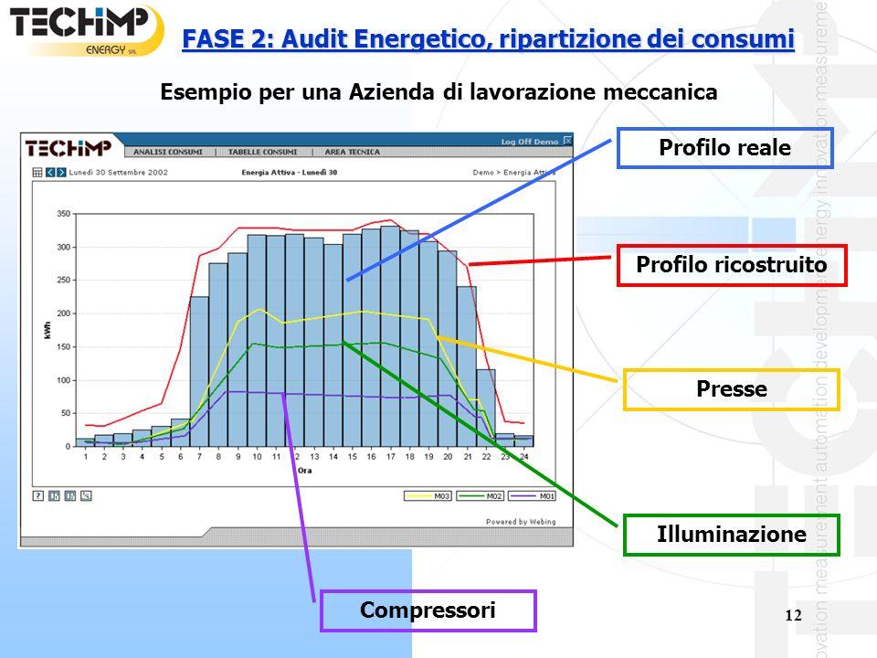 FASE 2: Audit Energetico, ripartizione dei consumi
