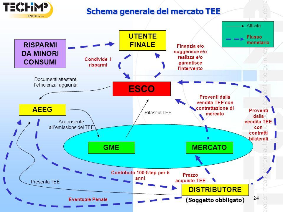 ESCO Schema generale del mercato TEE UTENTE FINALE
