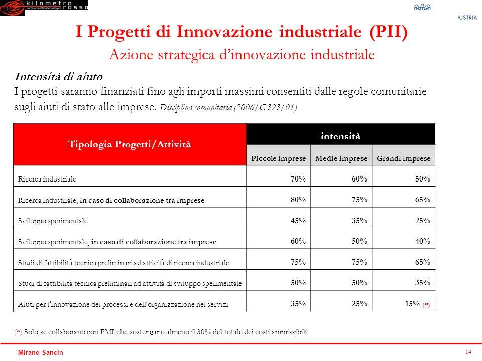 Tipologia Progetti/Attività