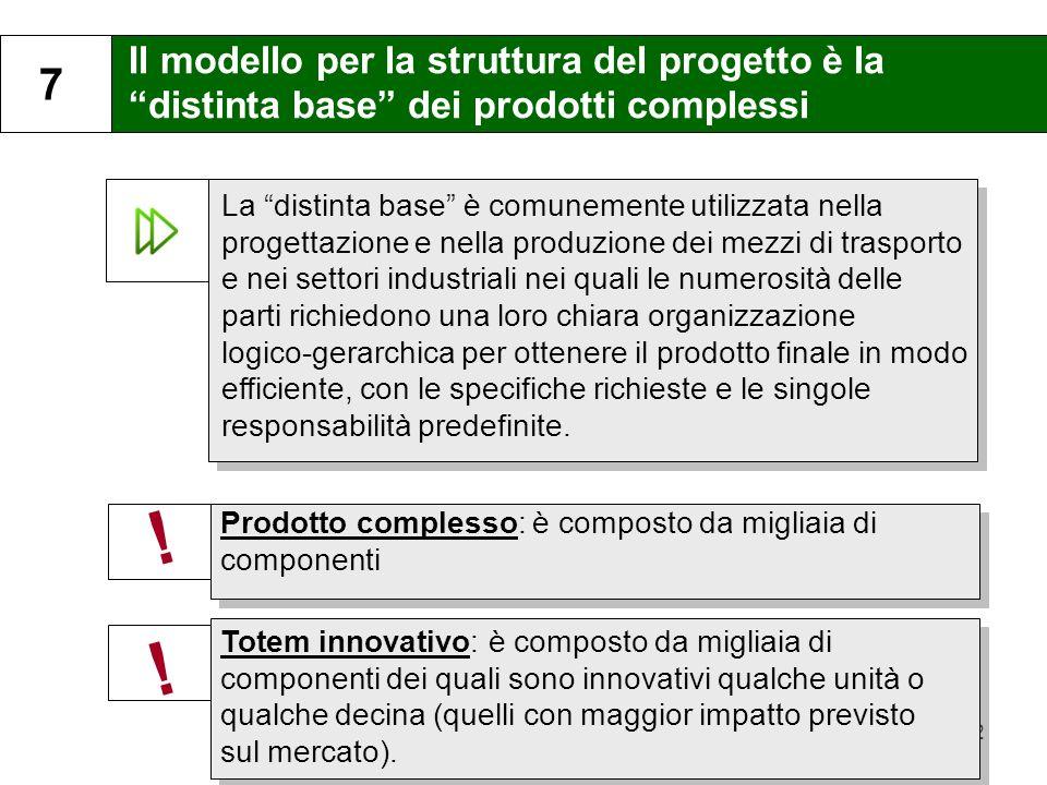 7 Il modello per la struttura del progetto è la distinta base dei prodotti complessi.