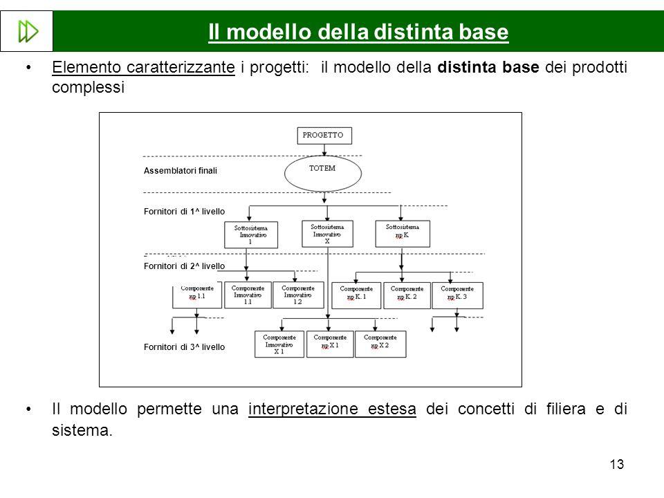 Il modello della distinta base