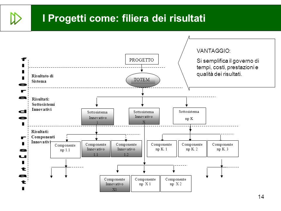 I Progetti come: filiera dei risultati