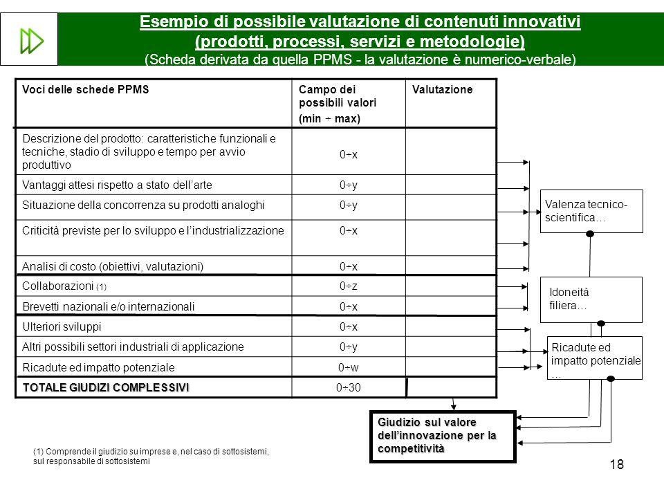 Esempio di possibile valutazione di contenuti innovativi (prodotti, processi, servizi e metodologie) (Scheda derivata da quella PPMS - la valutazione è numerico-verbale)