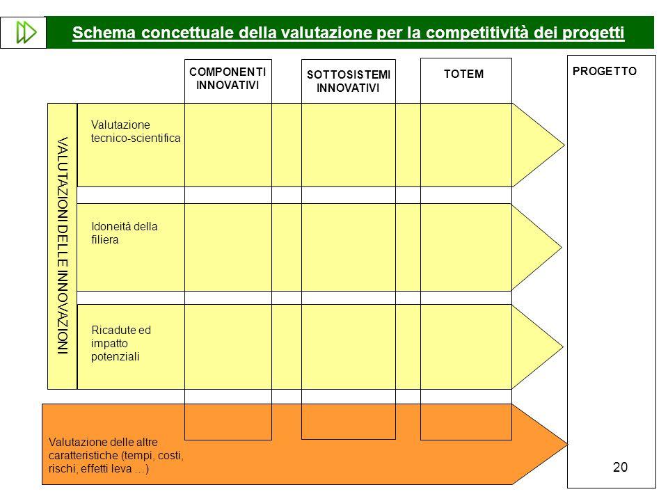 Schema concettuale della valutazione per la competitività dei progetti
