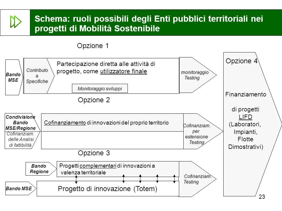 Schema: ruoli possibili degli Enti pubblici territoriali nei progetti di Mobilità Sostenibile