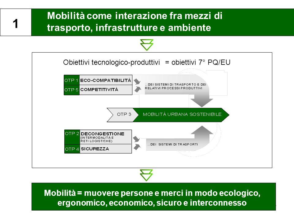 Obiettivi tecnologico-produttivi = obiettivi 7° PQ/EU