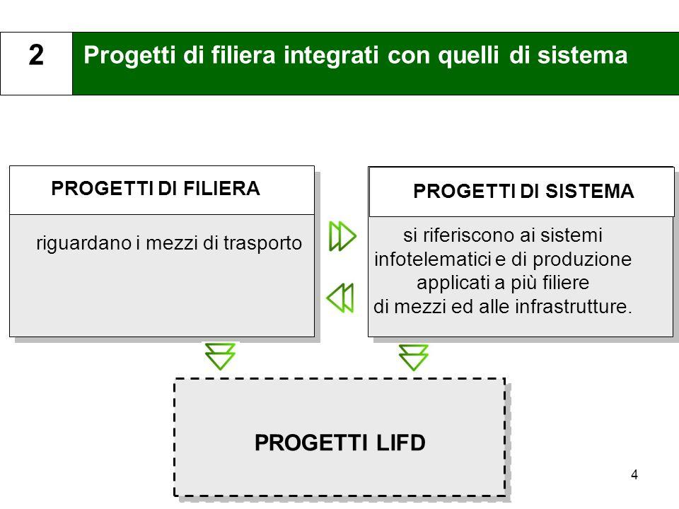 Progetti di filiera integrati con quelli di sistema