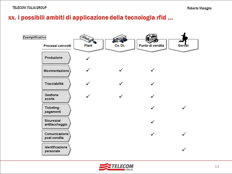 xx. i possibili ambiti di applicazione della tecnologia rfid …