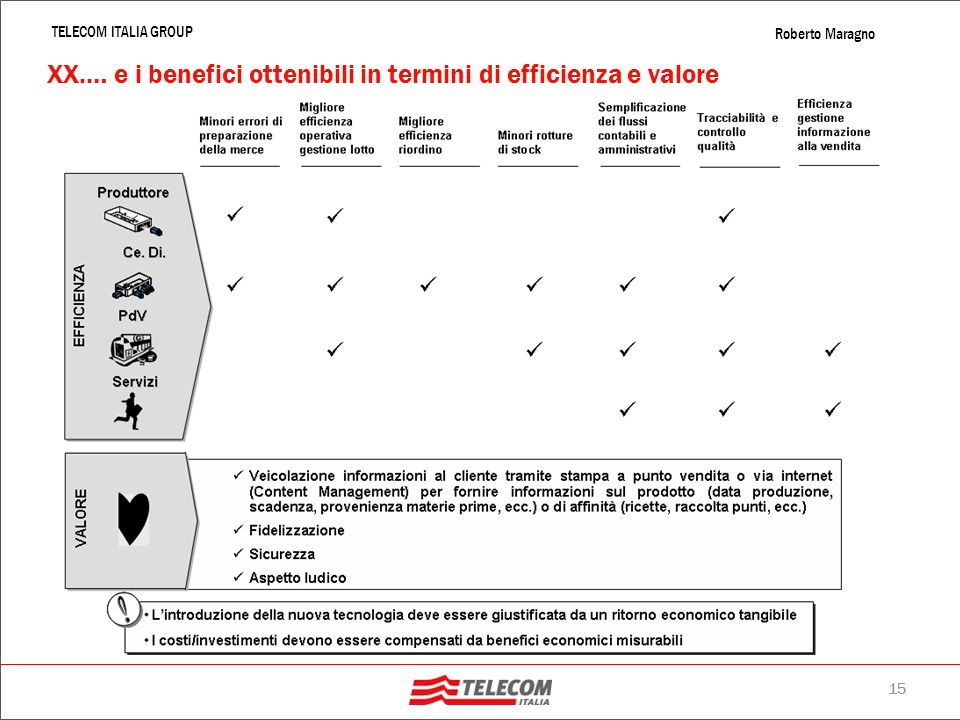 XX.… e i benefici ottenibili in termini di efficienza e valore