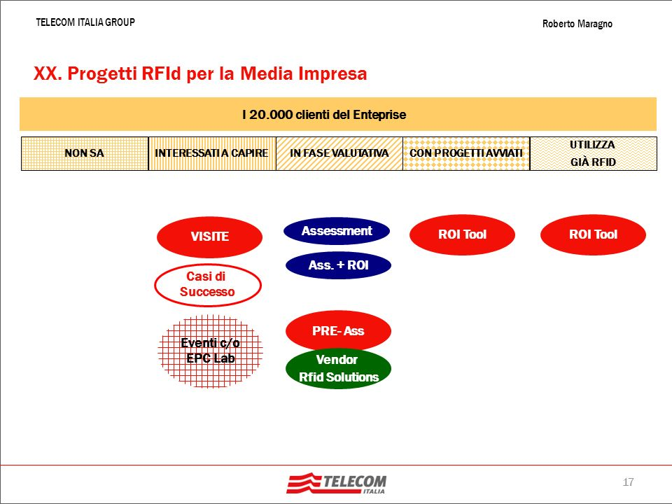 XX. Progetti RFId per la Media Impresa