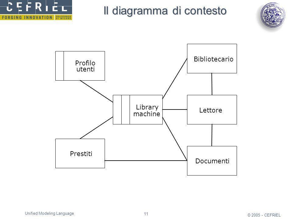 Il diagramma di contesto