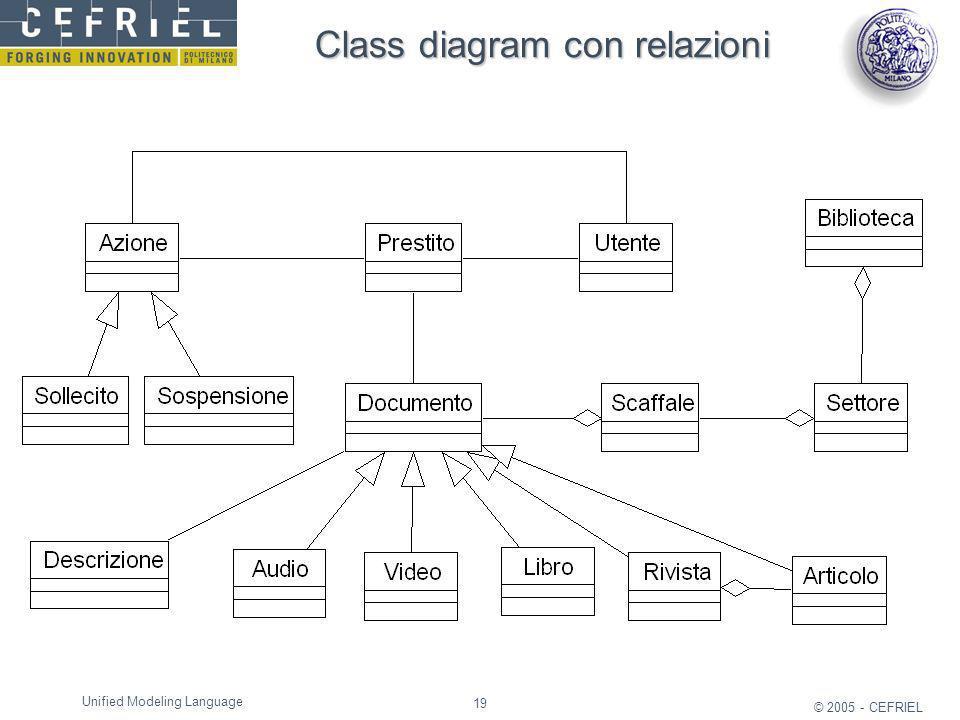 Class diagram con relazioni