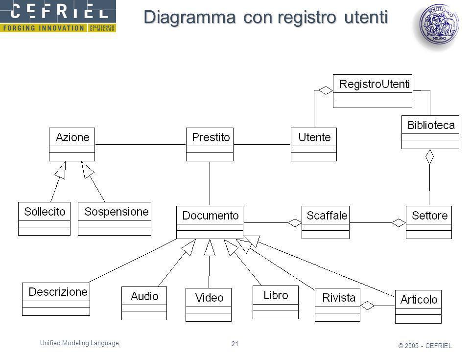 Diagramma con registro utenti