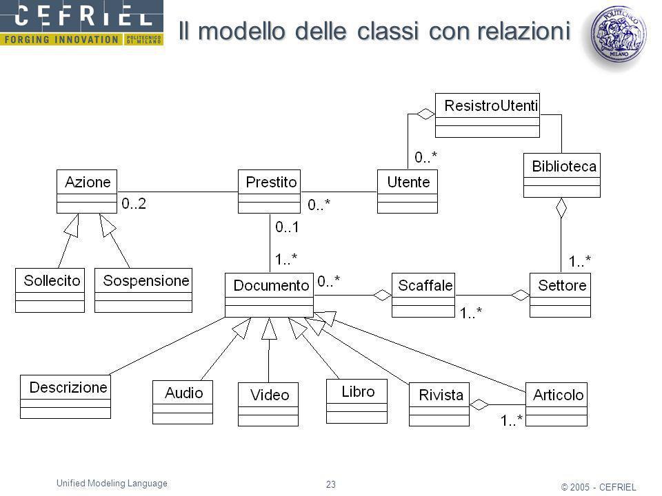 Il modello delle classi con relazioni
