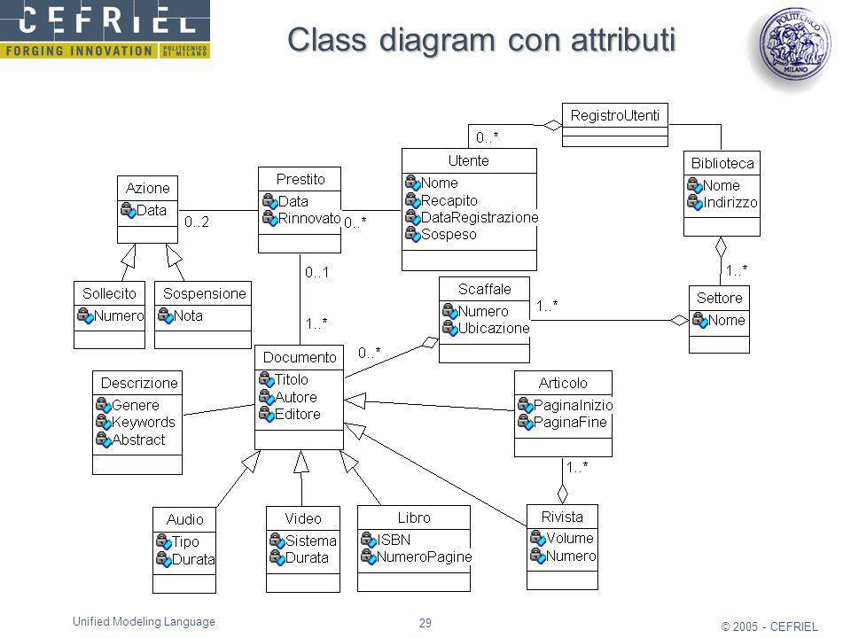 Class diagram con attributi