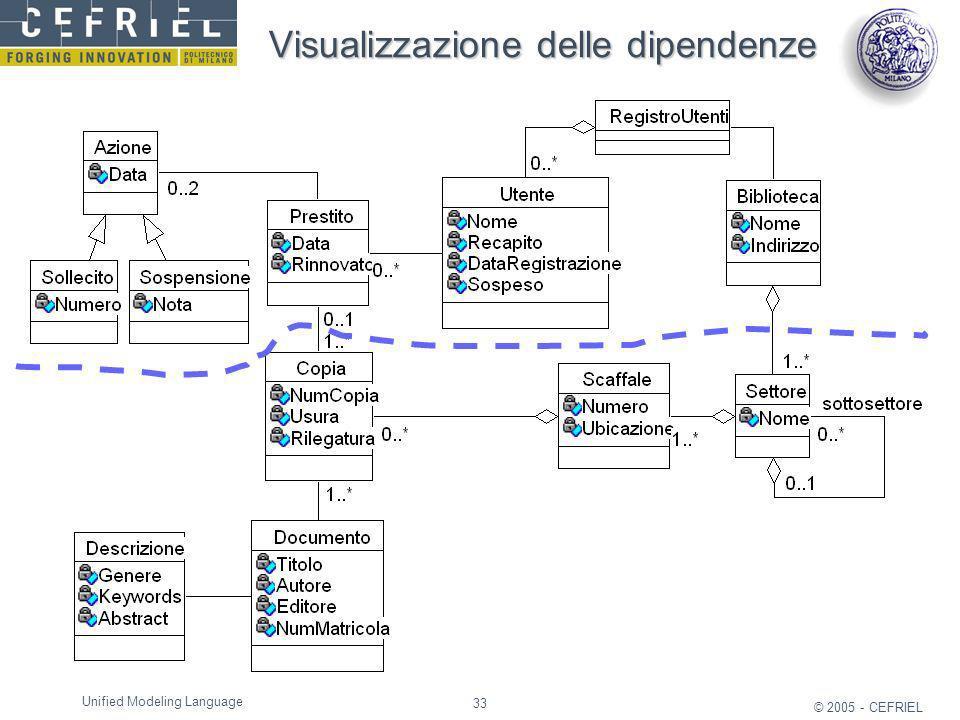 Visualizzazione delle dipendenze