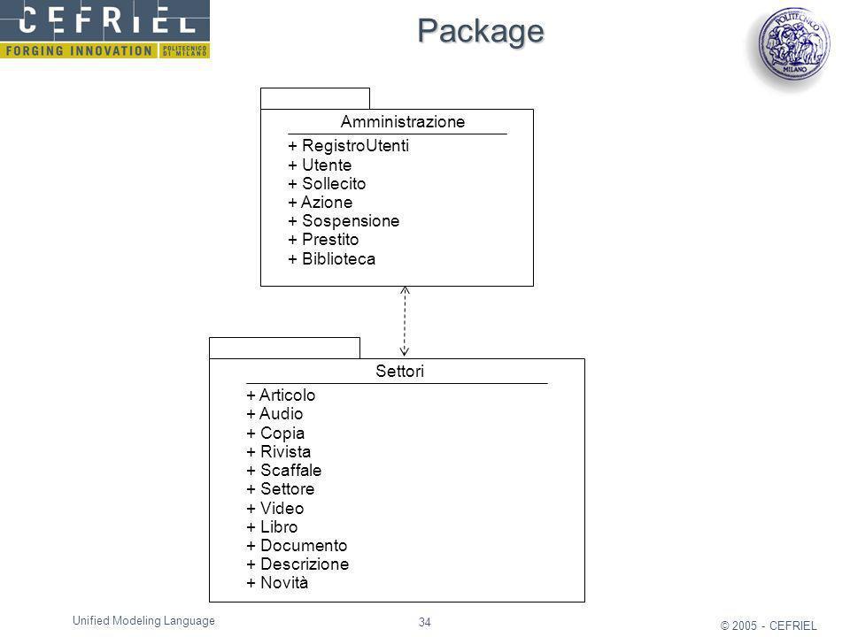 Package Amministrazione + RegistroUtenti + Utente + Sollecito + Azione