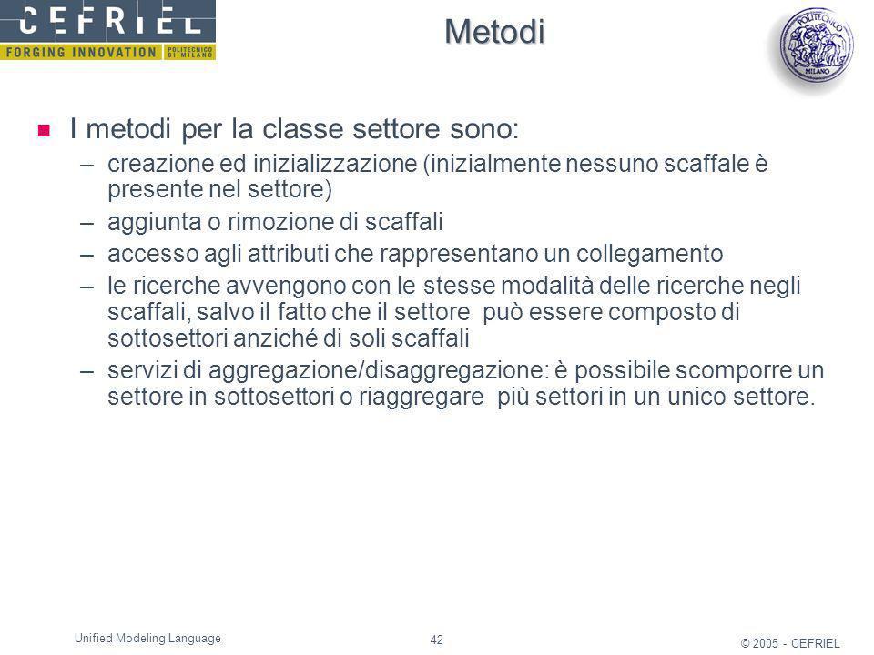 Metodi I metodi per la classe settore sono: