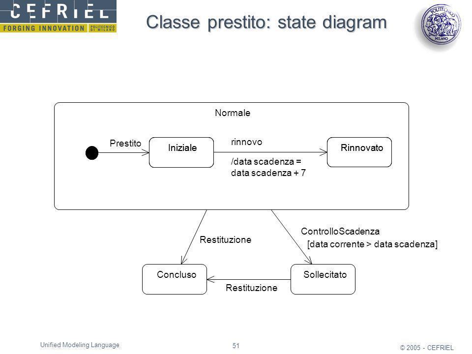 Classe prestito: state diagram