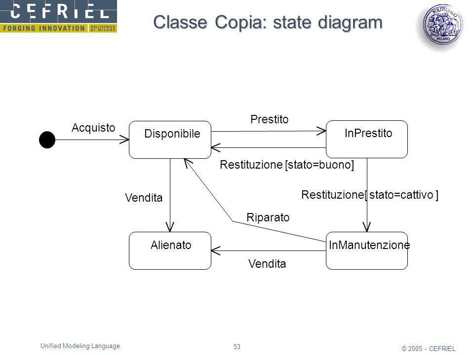 Classe Copia: state diagram