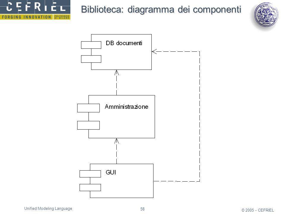 Biblioteca: diagramma dei componenti