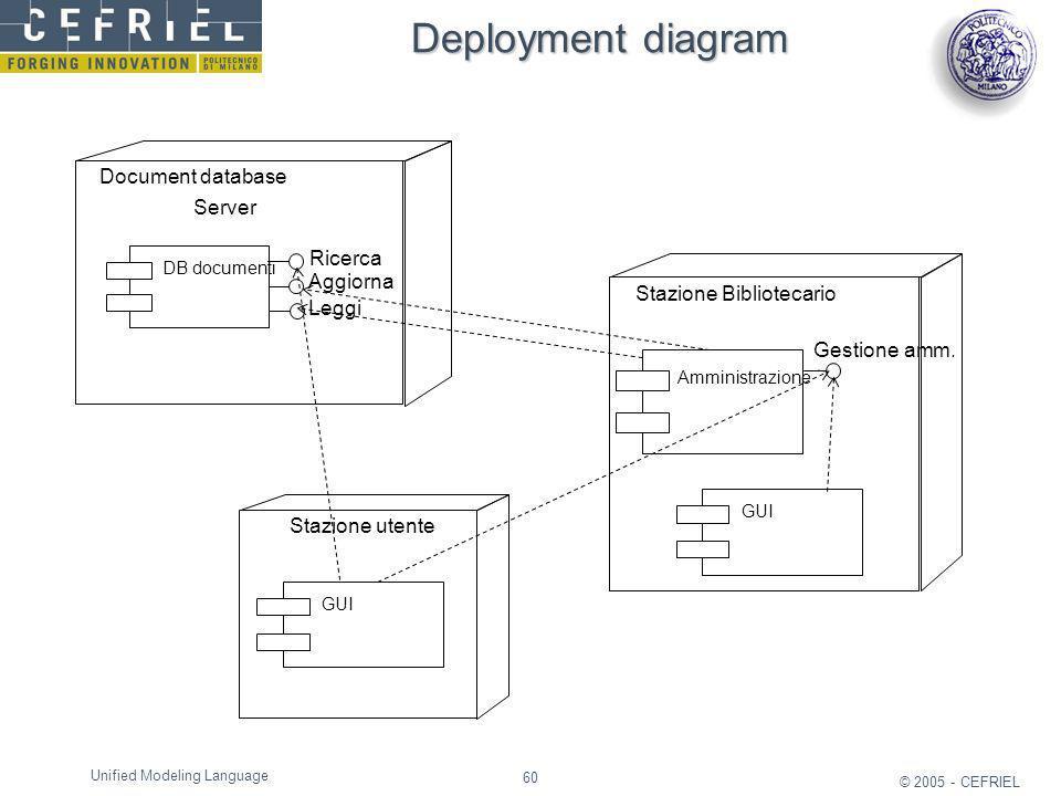 Deployment diagram Document database Server Ricerca Aggiorna