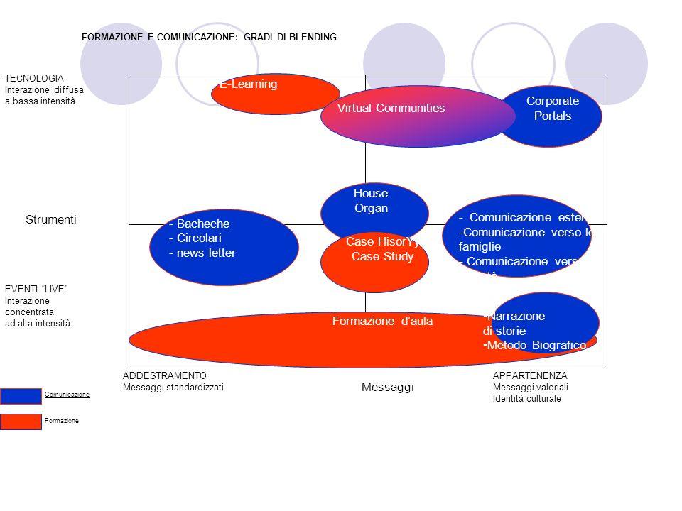 - Comunicazione esterna Comunicazione verso le famiglie
