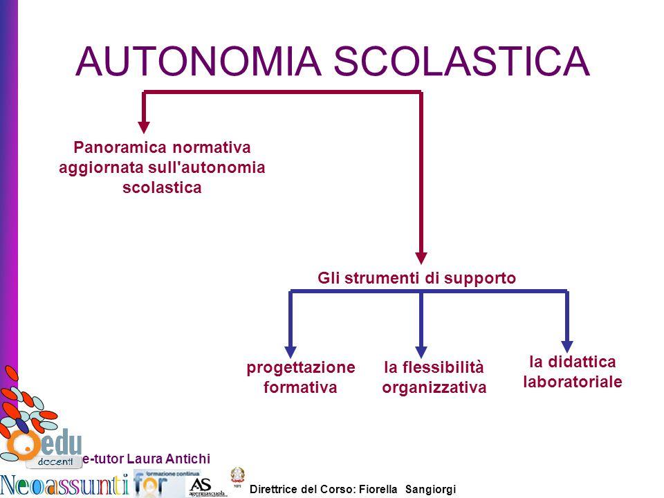 AUTONOMIA SCOLASTICA Panoramica normativa aggiornata sull autonomia scolastica. Gli strumenti di supporto.