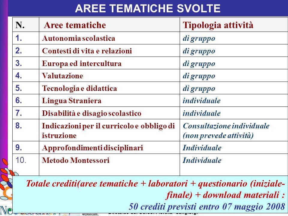 AREE TEMATICHE SVOLTE N. Aree tematiche Tipologia attività