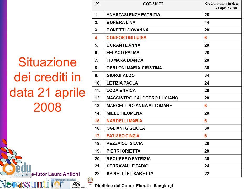 Crediti attività in data 21 aprile 2008