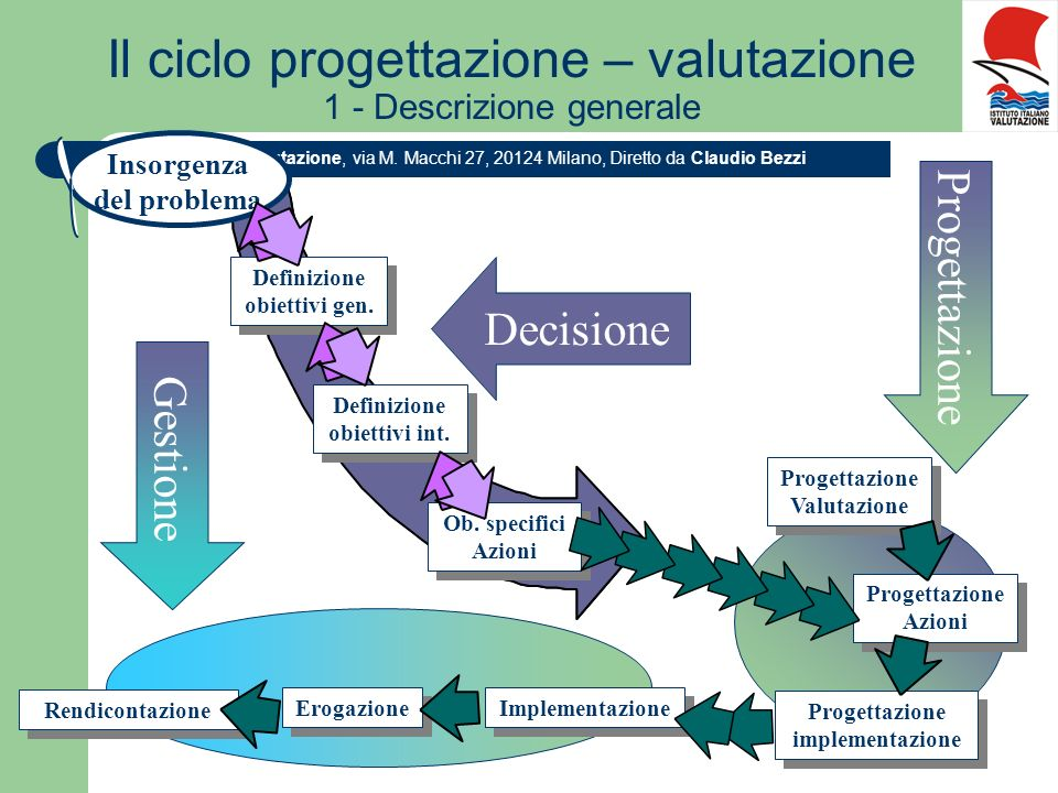Il ciclo progettazione – valutazione