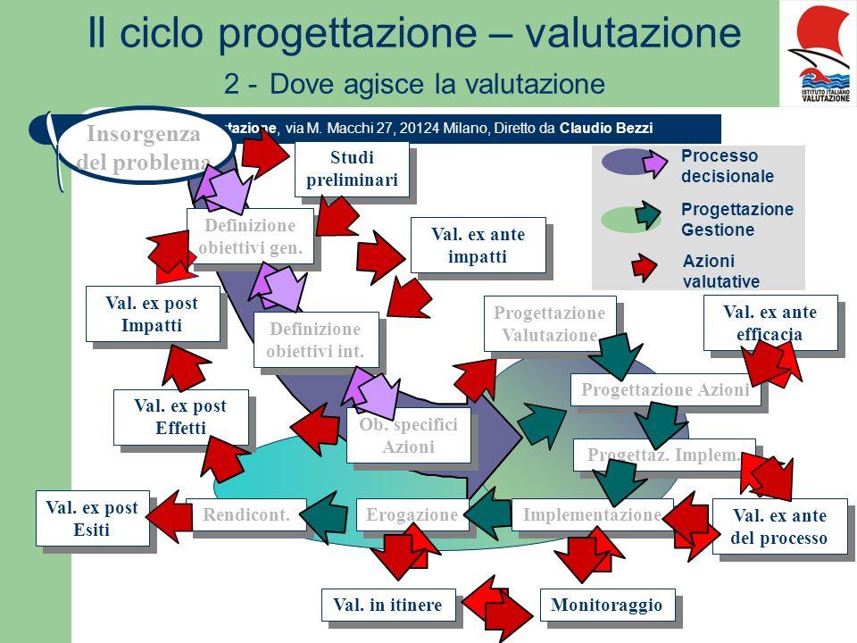 Il ciclo progettazione – valutazione 2 - Dove agisce la valutazione