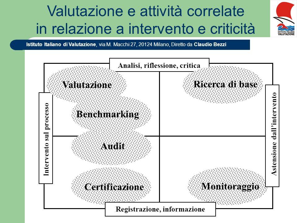 Valutazione e attività correlate in relazione a intervento e criticità