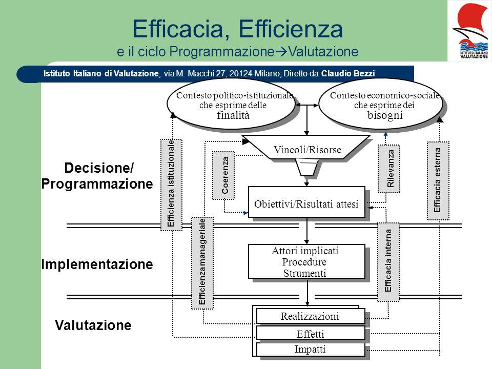 Efficacia, Efficienza e il ciclo ProgrammazioneValutazione