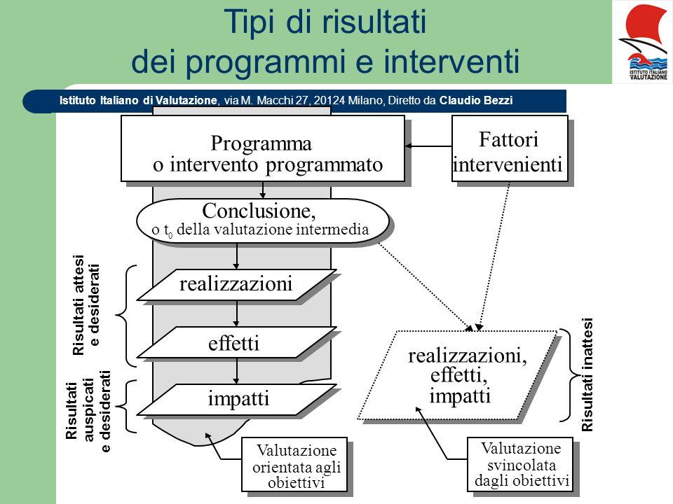 Tipi di risultati dei programmi e interventi