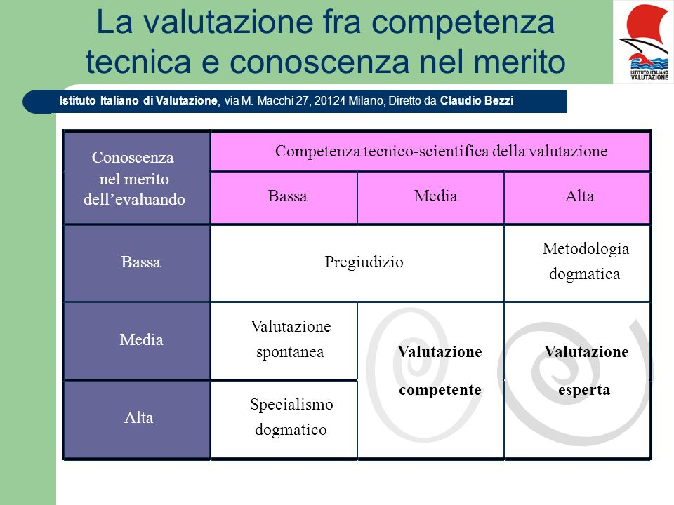 La valutazione fra competenza tecnica e conoscenza nel merito