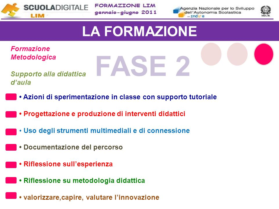FASE 2 LA FORMAZIONE Formazione Metodologica
